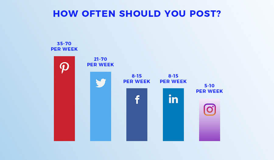 Image of How often should you post