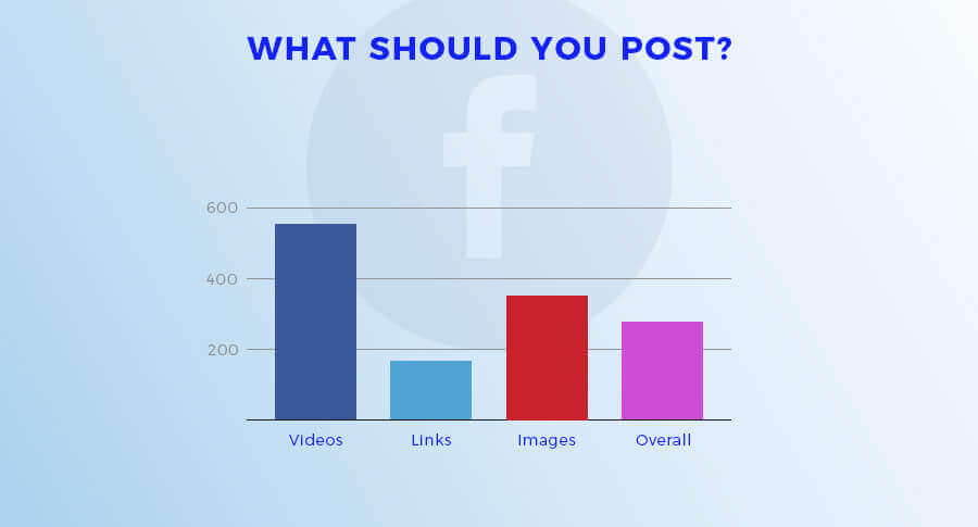 Image of What should you post