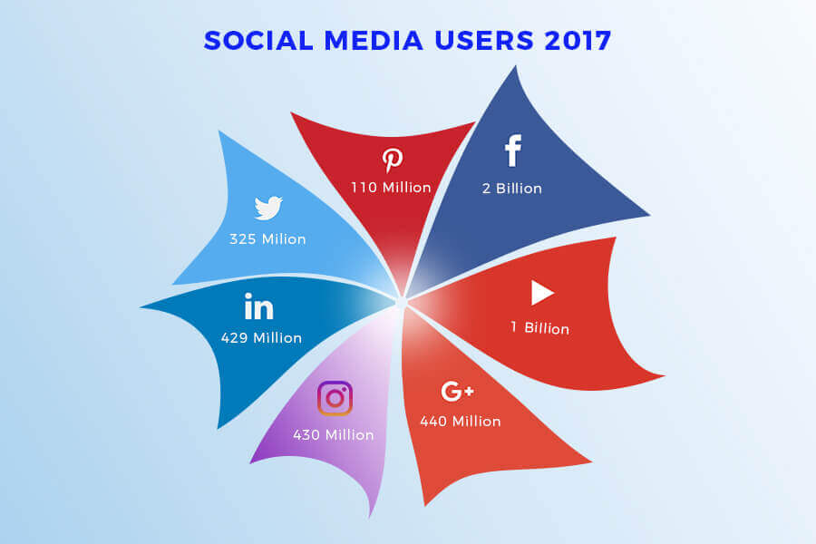 Image of Social media users 2017