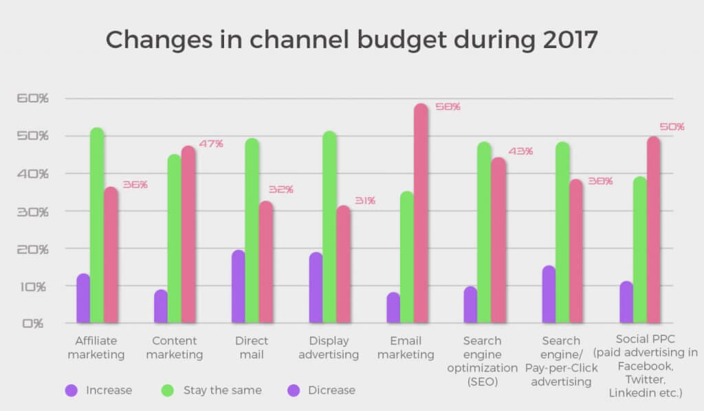 changes budget 2017