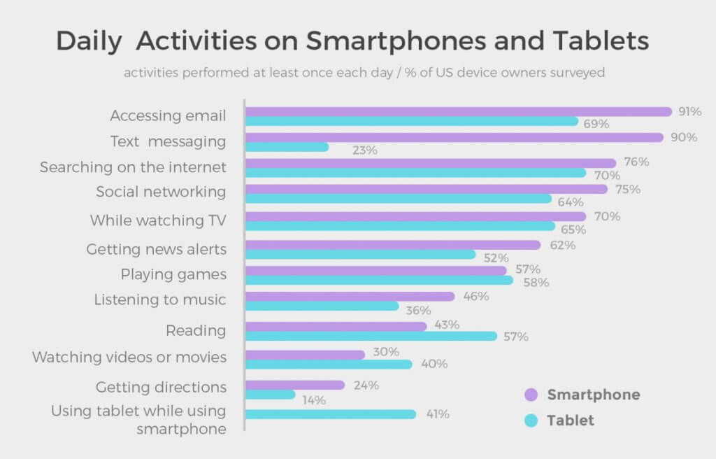 Image of Daily activities on smartphones and tables