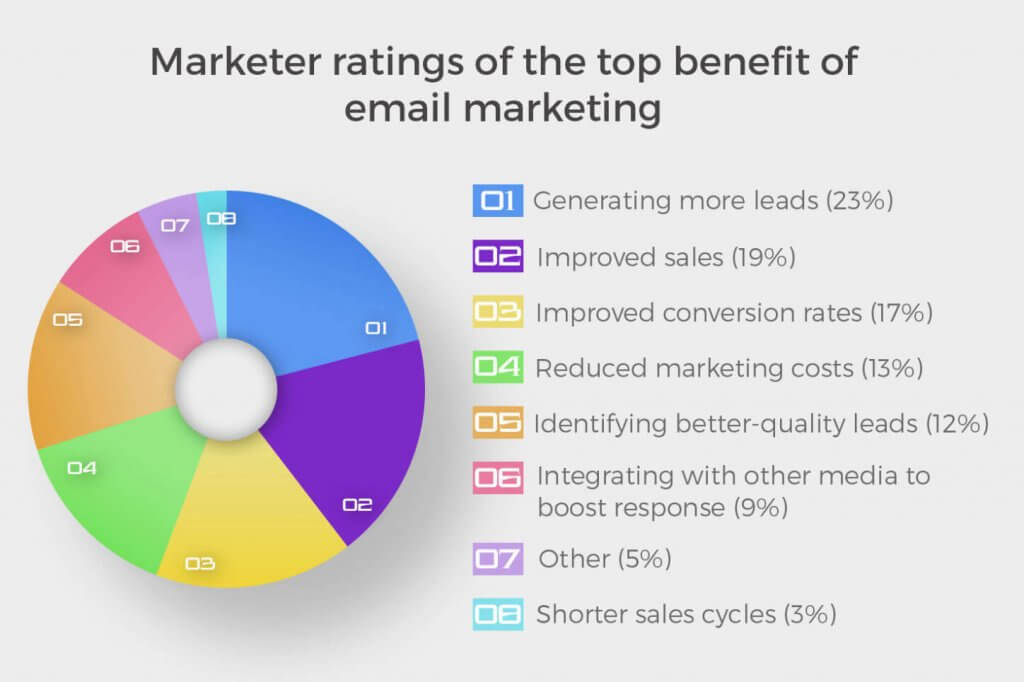 Image of Marketer ratings of the top benefit of email marketing