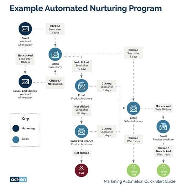 Image of Example automating nurturing program