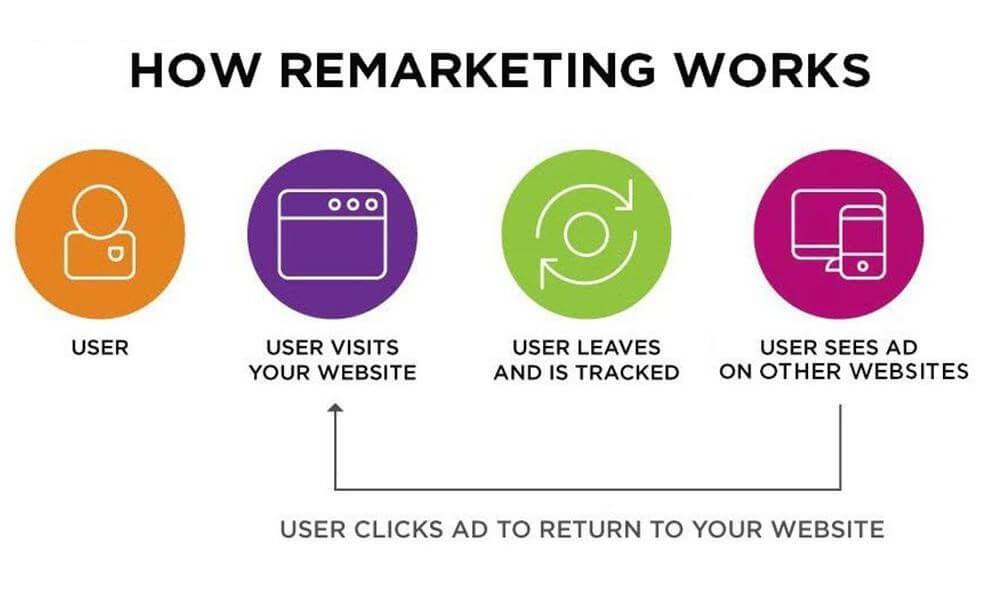 Image of How Remarketing Works